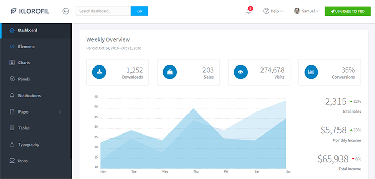 Klorofil – Free Bootstrap Admin Dashboard Template